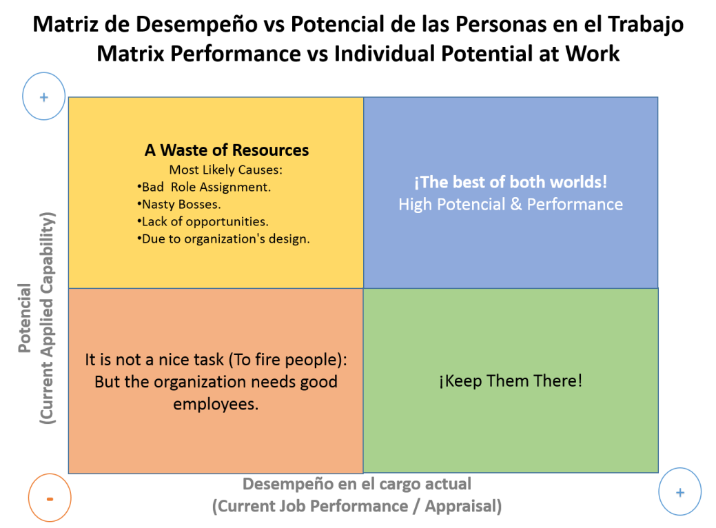 personnel management matrix Problems of matrix organizations  the mistaken belief that matrix management is the same as group decision making  making massive personnel and budget cuts,.